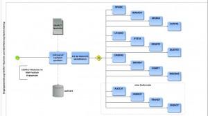 Systementwicklung und Prozessmanagement im Energiemarkt