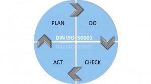 Energiemanagementsysteme einführen und betreiben